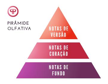 piramideOlfativa